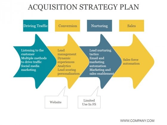 Acquisition Strategy Plan Ppt PowerPoint Presentation Pictures