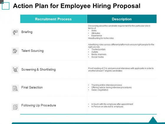 Action Plan For Employee Hiring Proposal Ppt PowerPoint Presentation Gallery Visuals