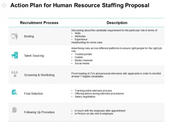 Action Plan For Human Resource Staffing Proposal Ppt PowerPoint Presentation Professional Master Slide
