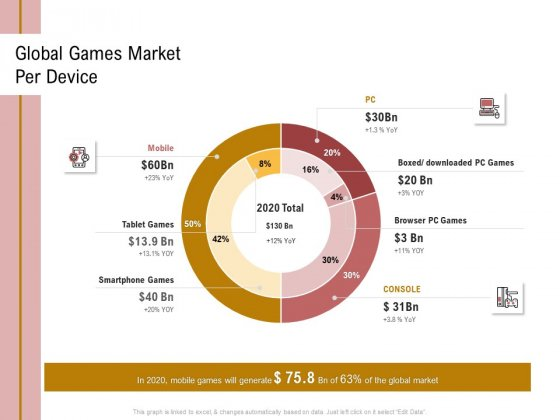 Action Plan Or Hospitality Industry Global Games Market Per Device Infographics PDF