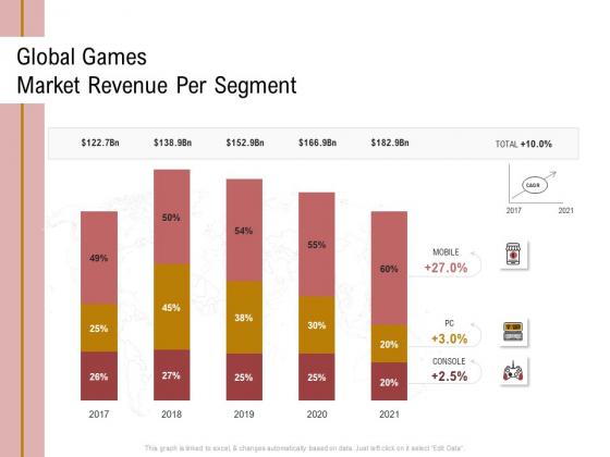Action Plan Or Hospitality Industry Global Games Market Revenue Per Segment Brochure PDF