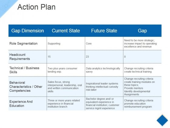Action Plan Ppt PowerPoint Presentation Portfolio Objects