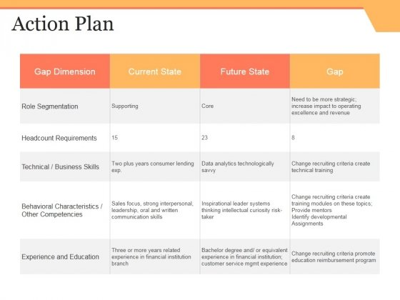 Action Plan Ppt PowerPoint Presentation Show Inspiration