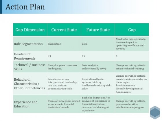 Action Plan Ppt PowerPoint Presentation Styles Rules