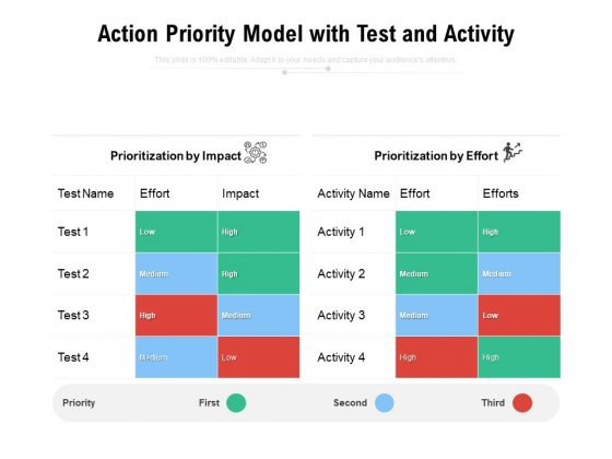 Action Priority Model With Test And Activity Ppt PowerPoint Presentation Styles Example File PDF