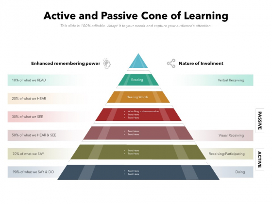 Active_And_Passive_Cone_Of_Learning_Ppt_PowerPoint_Presentation_File_Maker_PDF_Slide_1