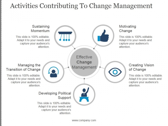 Activities Contributing To Change Management Template 1 Ppt PowerPoint Presentation Deck