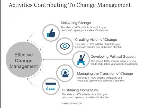 Activities Contributing To Change Management Template 2 Ppt PowerPoint Presentation Infographics
