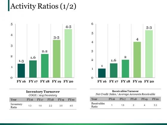 activity ratios template 4 ppt powerpoint presentation portfolio