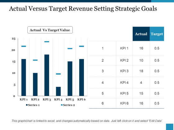 Actual Versus Target Revenue Setting Strategic Goals Ppt PowerPoint Presentation Visual Aids Diagrams