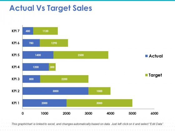 Actual Vs Target Sales Ppt PowerPoint Presentation Slides Template