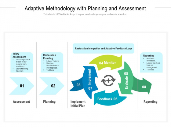 Adaptive Methodology With Planning And Assessment Ppt Powerpoint Presentation Ideas Elements Pdf