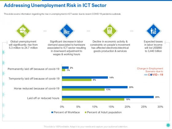 Addressing_Unemployment_Risk_In_ICT_Sector_Ppt_Model_Visuals_PDF_Slide_1