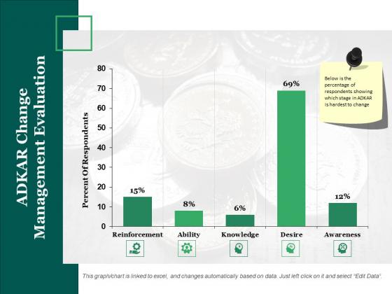 Adkar Change Management Evaluation Ppt PowerPoint Presentation Gallery Backgrounds