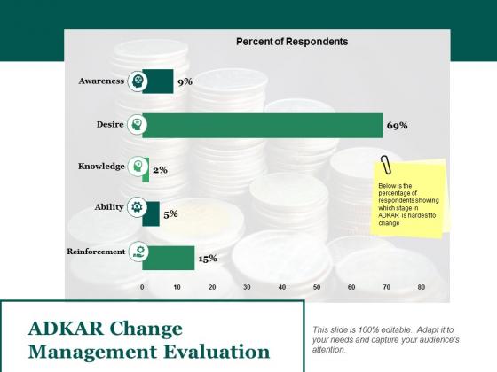 Adkar Change Management Evaluation Ppt PowerPoint Presentation Infographics Model