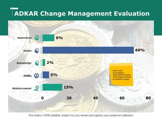 Adkar Change Management Evaluation Ppt PowerPoint Presentation Slides Skills