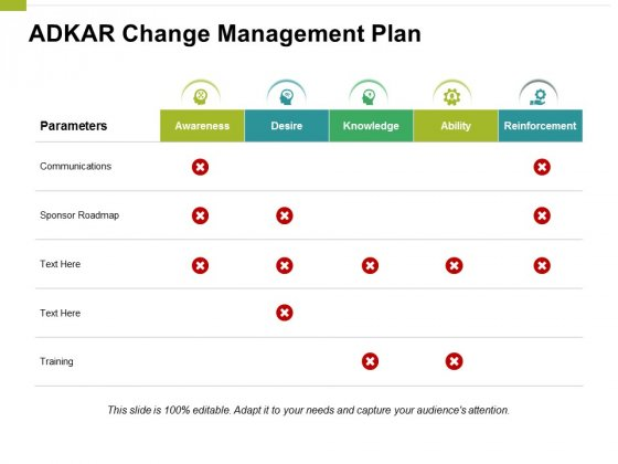 Adkar Change Management Plan Ppt PowerPoint Presentation Model Deck