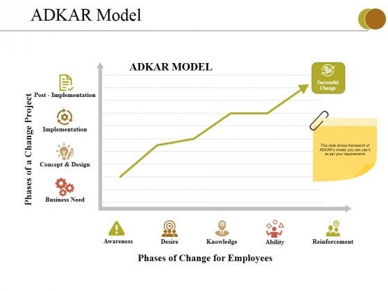 Adkar Model Ppt PowerPoint Presentation Icon Designs
