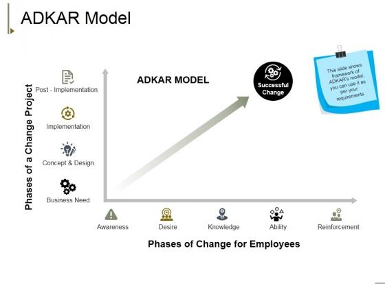 Adkar Model Ppt PowerPoint Presentation Pictures Ideas
