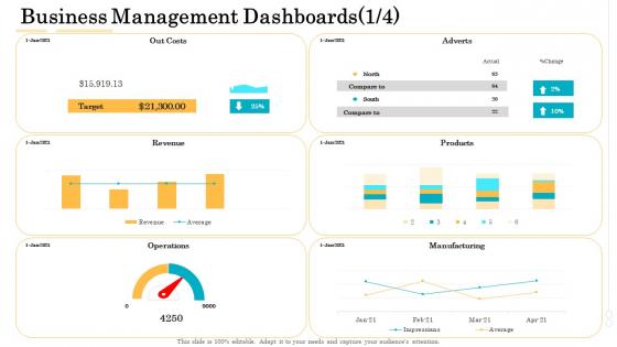 Administrative Regulation Business Management Dashboards Revenue Ppt PowerPoint Presentation Professional Graphics Design PDF
