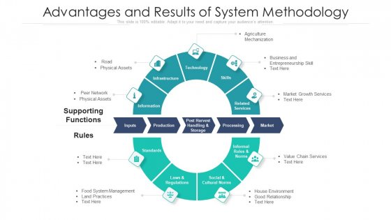 Advantages And Results Of System Methodology Ppt PowerPoint Presentation File Skills PDF
