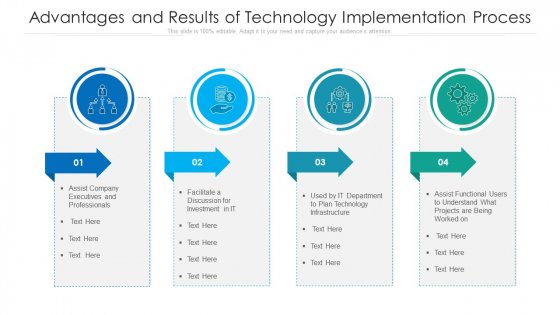 Advantages And Results Of Technology Implementation Process Ppt PowerPoint Presentation Gallery Grid PDF