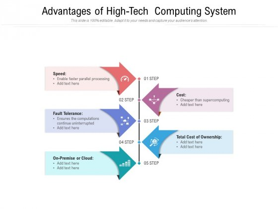 Advantages Of High Tech Computing System Ppt PowerPoint Presentation File Designs Download PDF