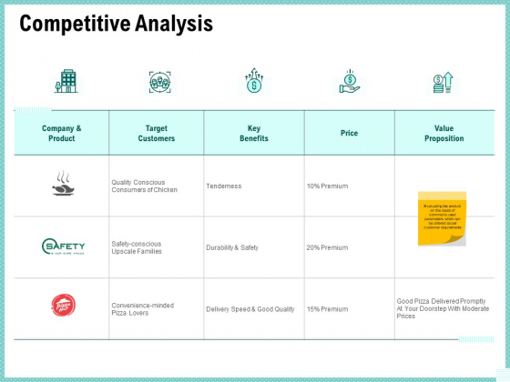 Advertisement Administration Competitive Analysis Ppt Ideas Introduction PDF
