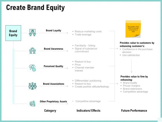 Advertisement Administration Create Brand Equity Ppt Inspiration Images PDF