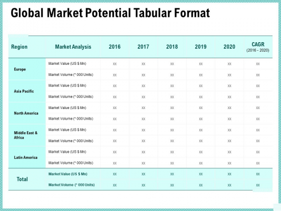 Advertisement Administration Global Market Potential Tabular Format Ppt Inspiration Clipart PDF