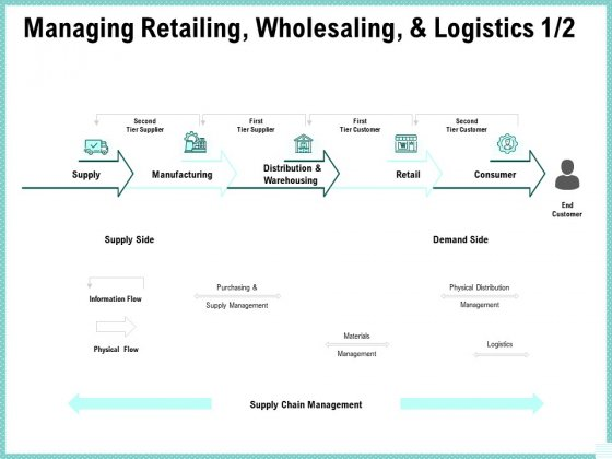 Advertisement Administration Managing Retailing Wholesaling And Logistics Ppt Portfolio Images PDF