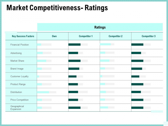 Advertisement Administration Market Competitiveness Ratings Ppt Slides Example PDF