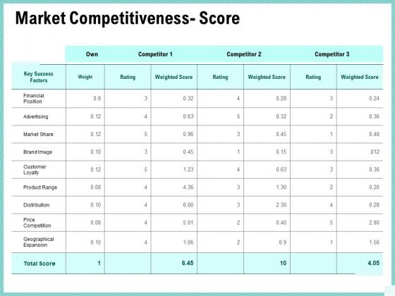 Advertisement Administration Market Competitiveness Score Ppt Professional Infographics PDF