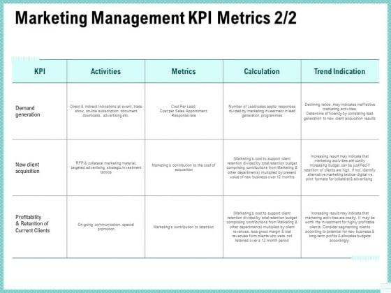 Advertisement Administration Marketing Management Kpi Metrics Calculation Ppt Summary Example PDF