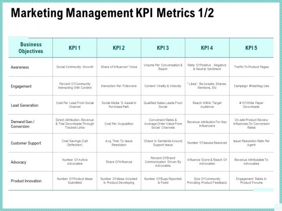 Advertisement Administration Marketing Management Kpi Metrics Ppt Visual Aids Infographics PDF