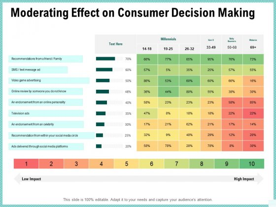 Advertisement Administration Moderating Effect On Consumer Decision Making Ppt PowerPoint Presentation Layouts Outline PDF