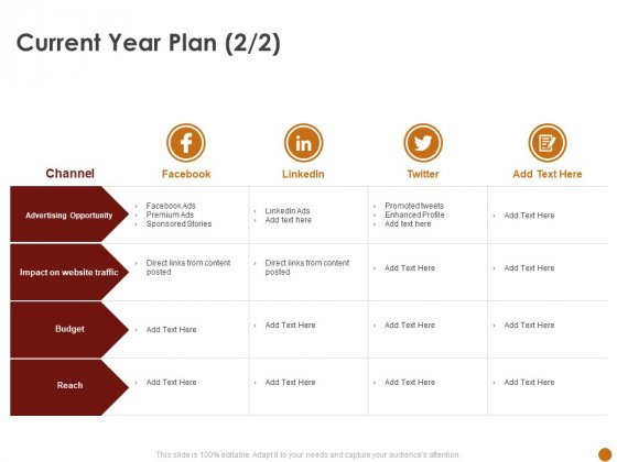 Advertising Existing Products And Services In The Target Market Current Year Plan Opportunity Ppt Model Template PDF