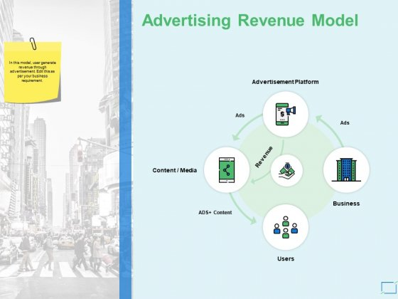 Advertising Revenue Model Business Ppt PowerPoint Presentation Show Example