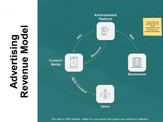 Advertising Revenue Model Ppt PowerPoint Presentation Portfolio Ideas