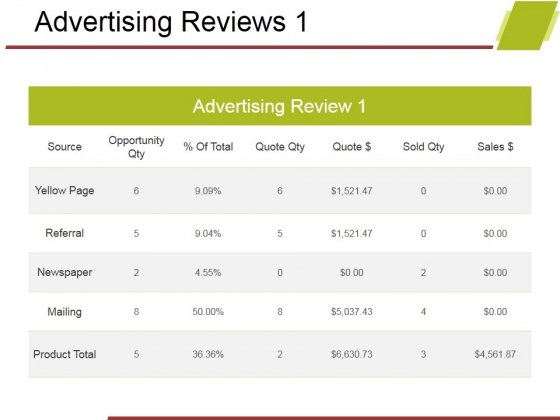 Advertising Reviews Template 1 Ppt PowerPoint Presentation Professional Images