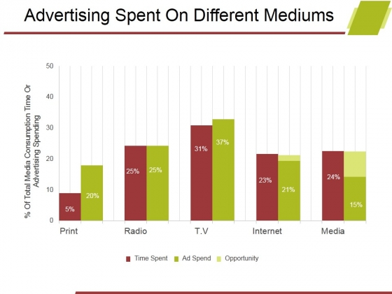 Advertising Spent On Different Mediums Ppt PowerPoint Presentation Background Images