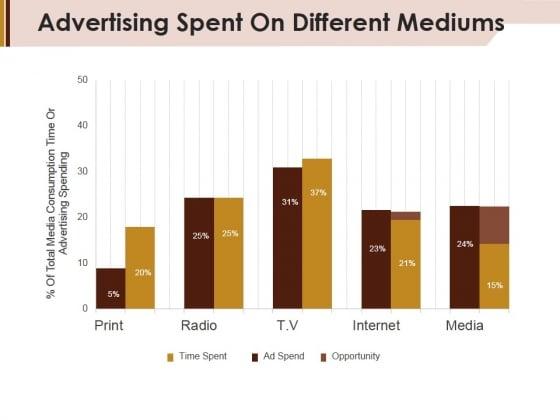 Advertising Spent On Different Mediums Ppt Powerpoint Presentation Portfolio Graphics