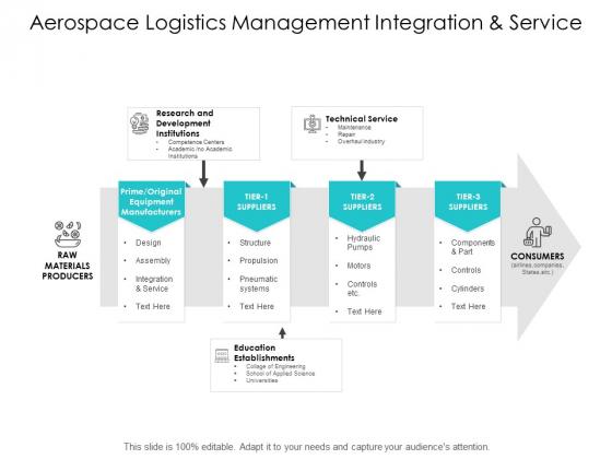 Aerospace Logistics Management Integration And Service Ppt Powerpoint Presentation Slides Example File
