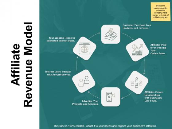 Affiliate Revenue Model Ppt PowerPoint Presentation Styles Graphics Design