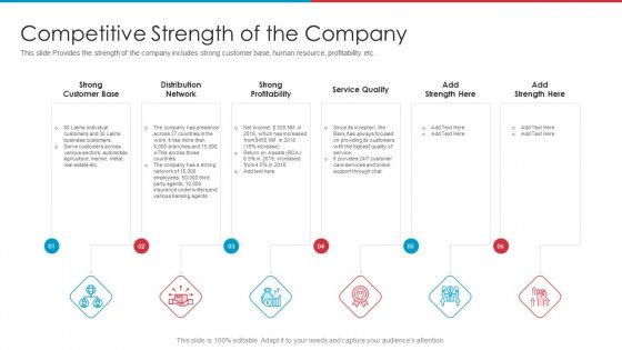 After IPO Equity Competitive Strength Of The Company Infographics PDF