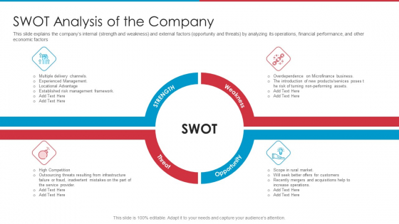 After IPO Equity Swot Analysis Of The Company Ppt Layouts Model PDF