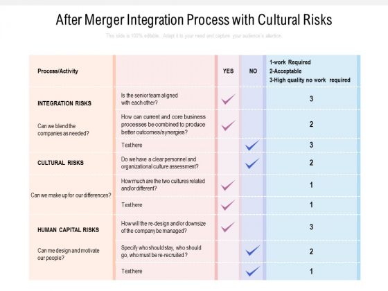 After Merger Integration Process With Cultural Risks Ppt PowerPoint Presentation Infographic Template Smartart PDF
