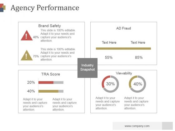 Agency Performance Ppt PowerPoint Presentation Model