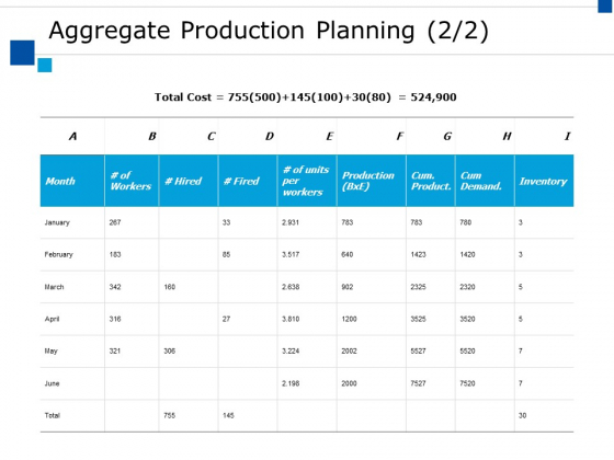 Aggregate Production Planning Ppt PowerPoint Presentation Outline Designs Download