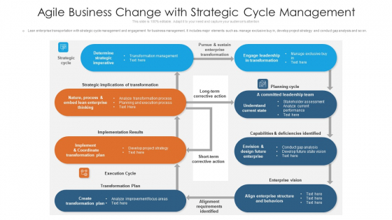 Agile Business Change With Strategic Cycle Management Slides PDF